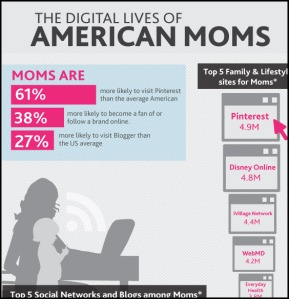 Infographic: The Digital Lives of American Moms
